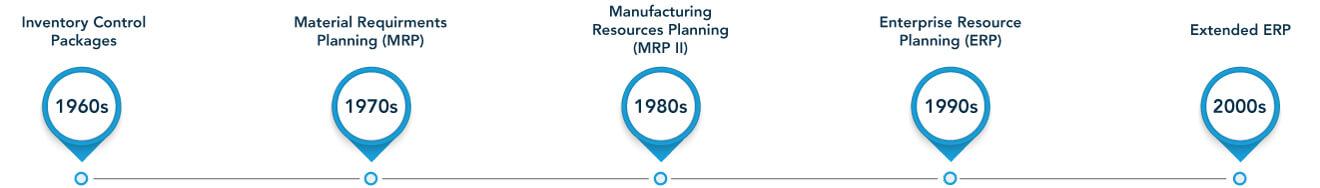 ERP Software Timeline