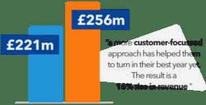 Omni Channel 16 revenue 1 | Orderwise