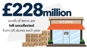 Omni Channel Click and Collect 1 | Orderwise