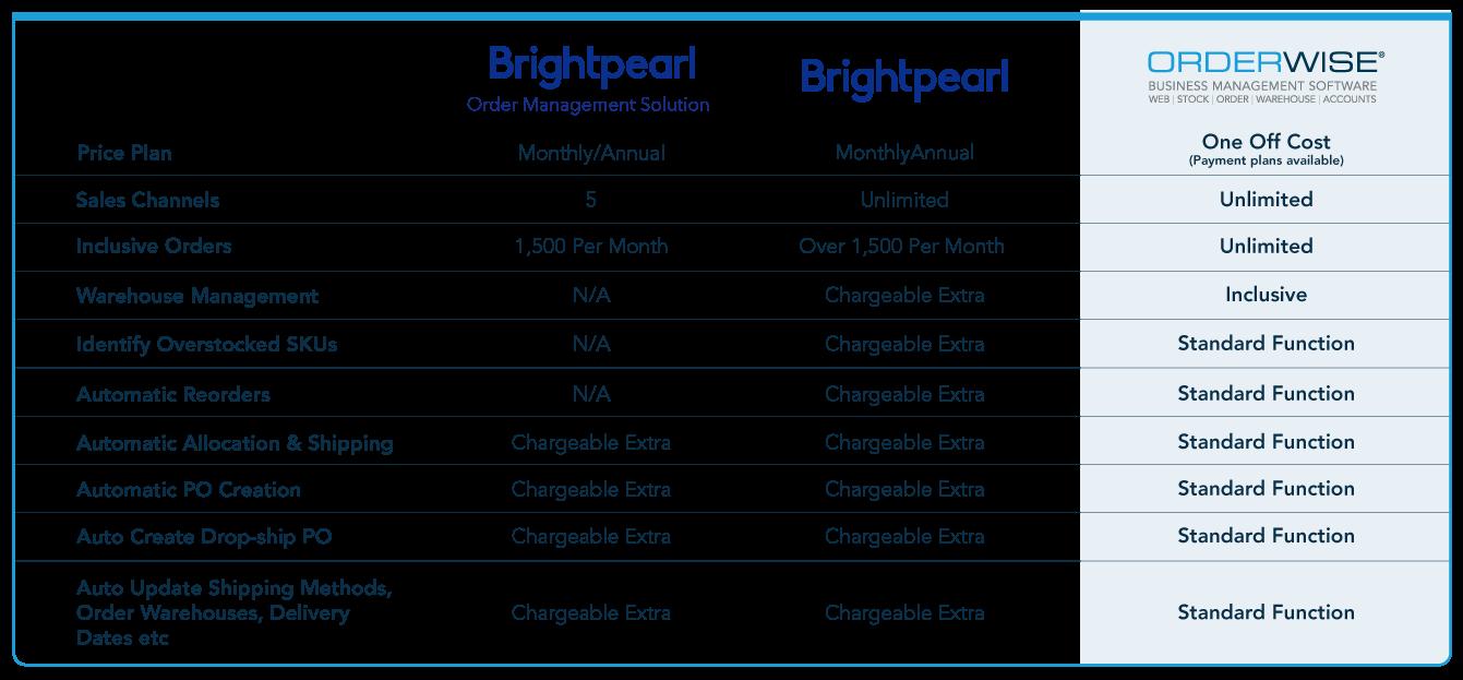 Brightpearl alternative pricing
